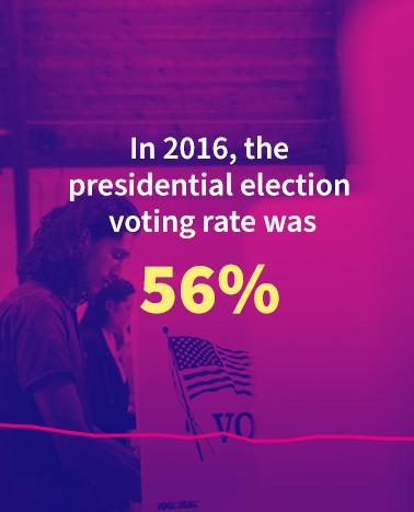 Voting in America