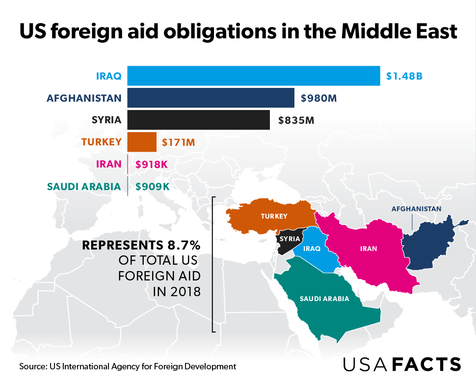 US foreign aid obligations in the Middle East