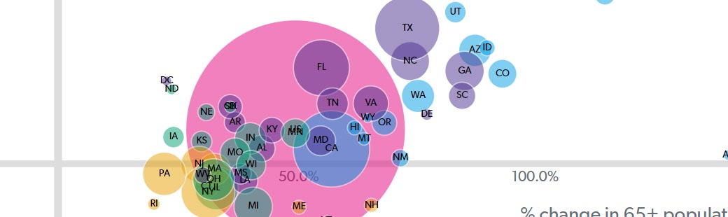 A chart showing bubbles representing US states